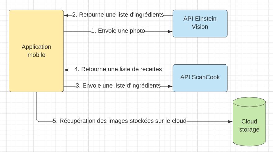 Schéma représentant la structure et les échanges d'informations entre les différents éléments qui composent le projet Scan'n Cook.